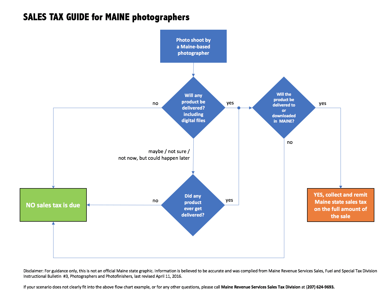 Maine photographer Maine state sales tax collection flow chart